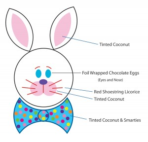 Ideas for how to decorate your bunny cake.