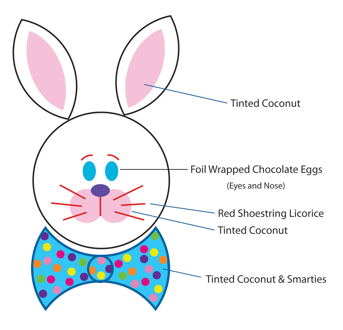 Ideas For How To Decorate Your Bunny Cake